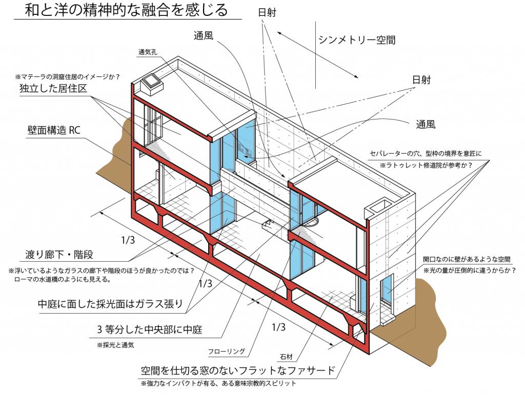 住吉の長屋の構造解説