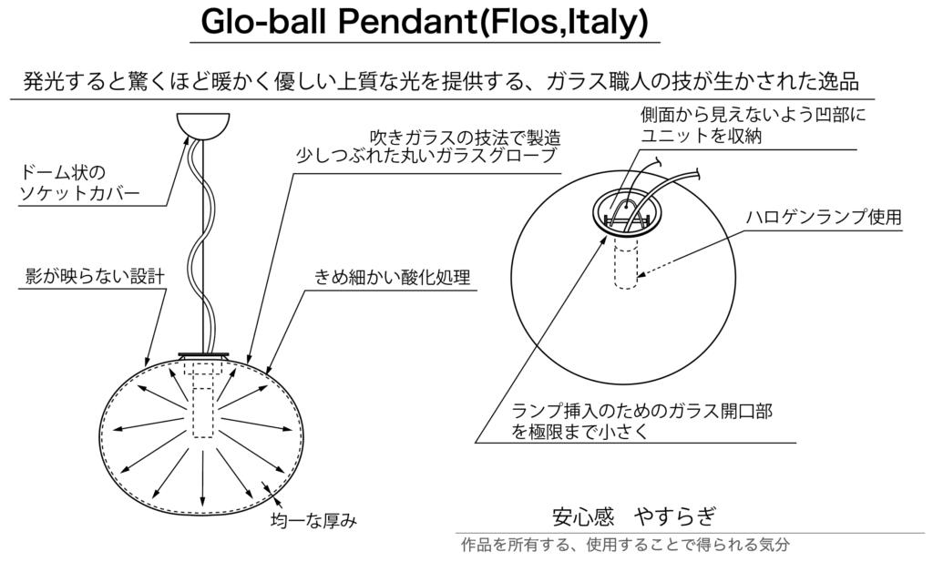 ジャスパー・モリソン Glo-ball Pendantの構造解説